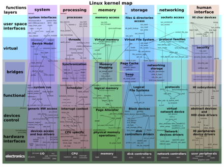 440px-Linux_kernel_map