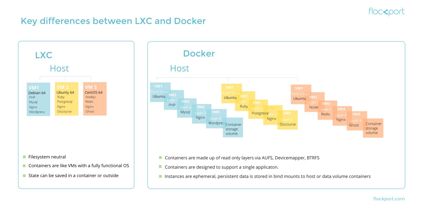 lxc-vs-docker1