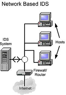 network_based_ids